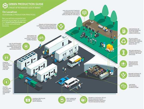 Sustainable-Production-Infographics_GPG_OnLocation