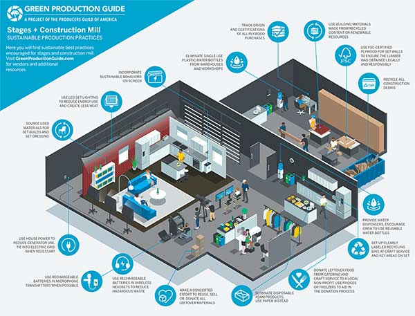 Sustainable-Production-Infographics_GPG_StagesAndConstructionMill