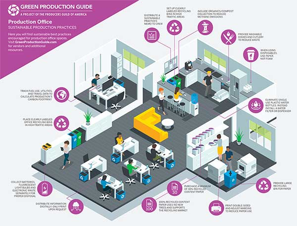 Sustainable-Production-Infographics_GPG_ProductionOffice
